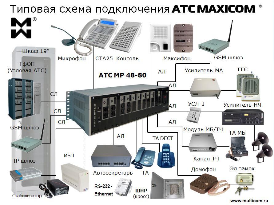 Типовая схема подключения АТС