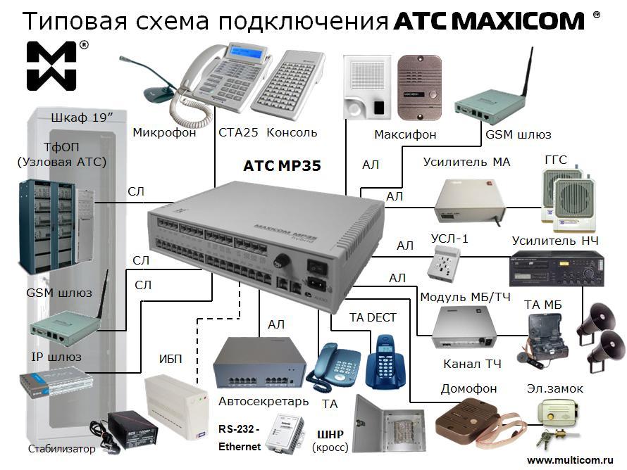 Типовая схема подключения мини АТС MP35/MP11