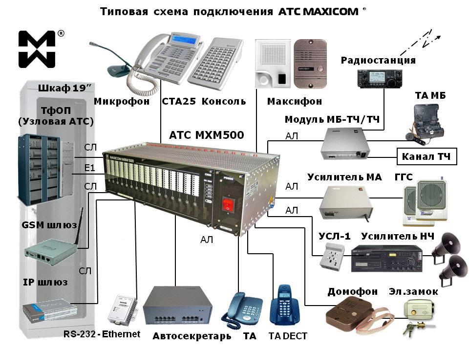 Типовая схема подключения мини АТС MXM500.